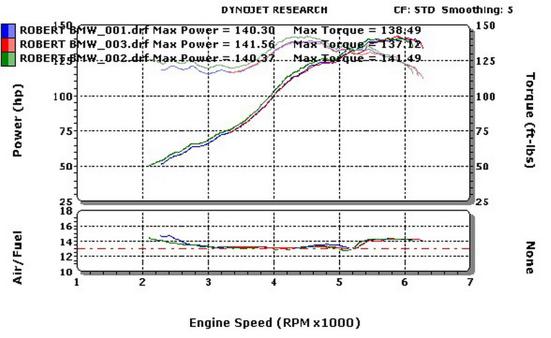 differnce between 325 head 325i or 325e - E30 Performance